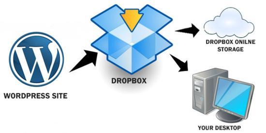 dropbox-online-backup