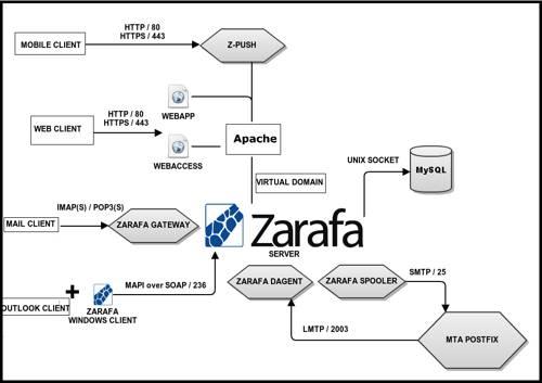 Zarafa Server