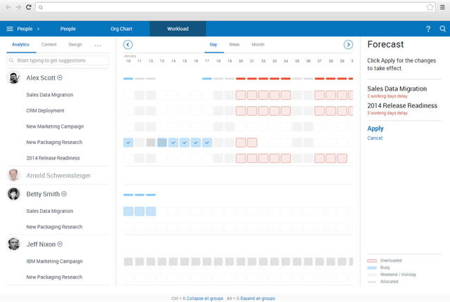 Workload in Comindware Project