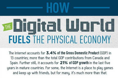 the infographic of How The digital world fuels the physical economy
