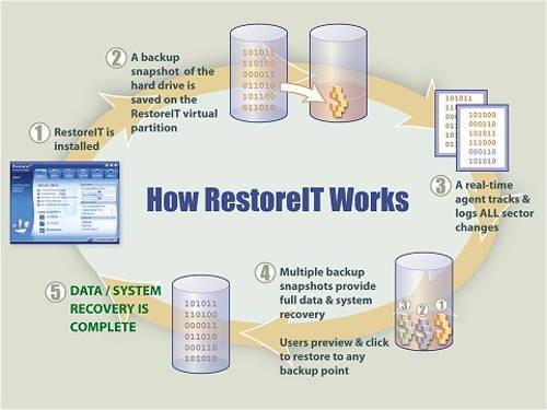 How RestoreIT Works