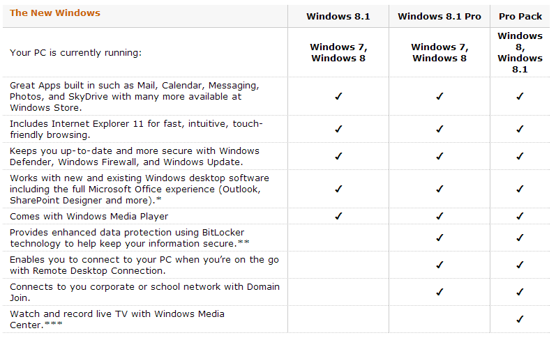 windows 8.1, windows 8.1 pro compare