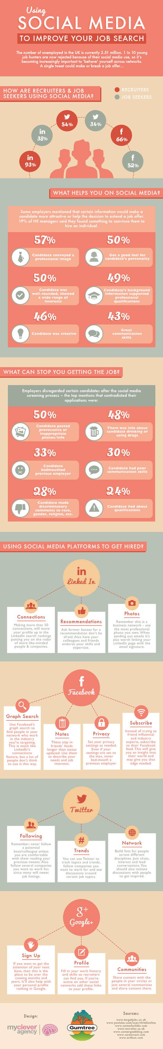Infographic: Using Social Media to Improve Your job Search