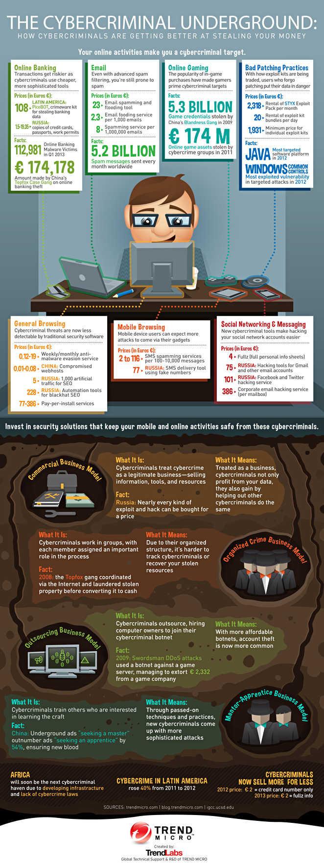The Cybercriminal Underground