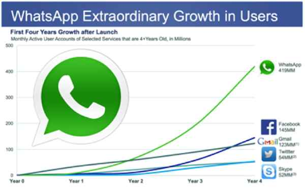 Reasons for WhatsApp Soaring Popularity