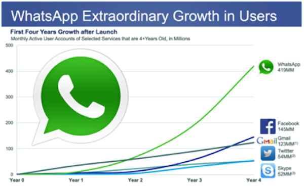 Reasons for WhatsApp Soaring Popularity