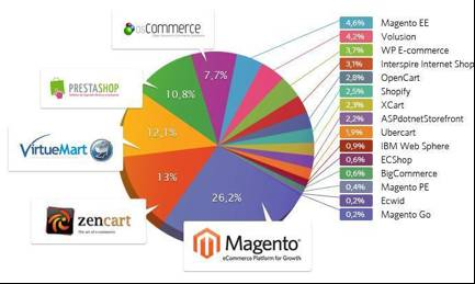 Magento e-commerce web development 1