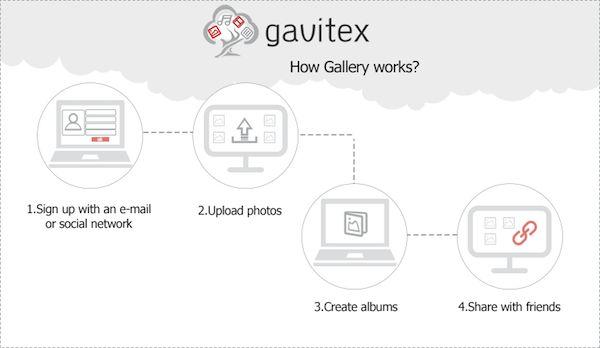 Gavitex 1