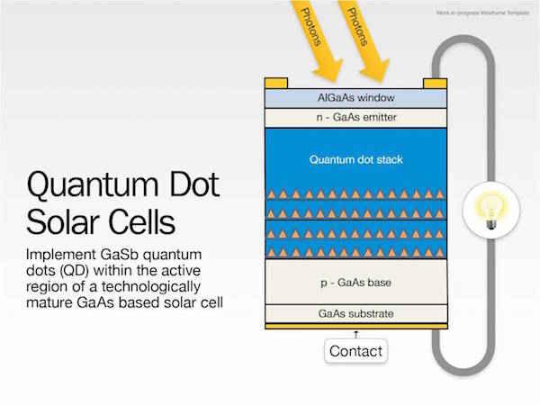 Solar Energy solar cell