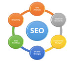Training for SEO