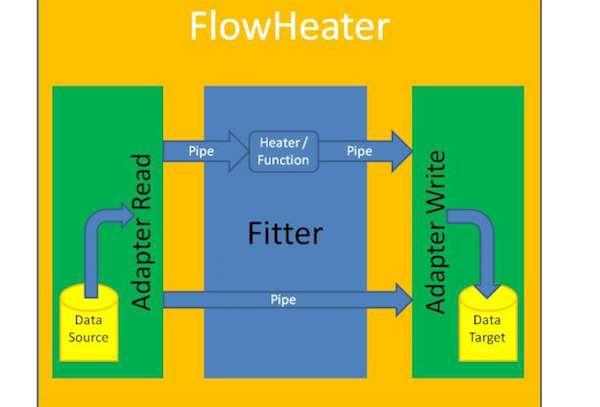 FlowHeater Designer