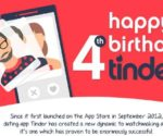 Birthday Tinder