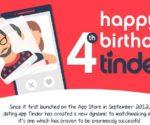 Birthday Tinder