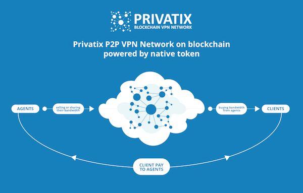 Privatix Network